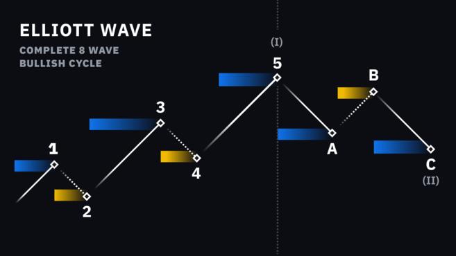 Elliot Wave sheet