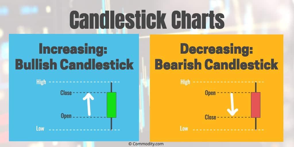 candlesticks-bear